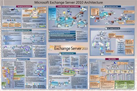 poster design visio exchange server 2010 architecture poster eightwone 821