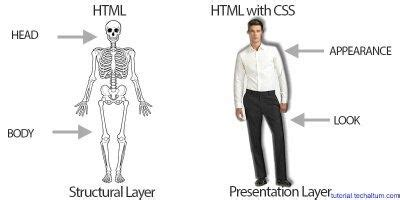 django tutorial quora 12 answers what is html and what is css
