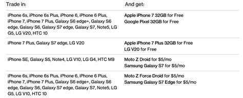 verizon unlimited data plan includes free iphone 7 money