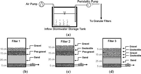 design criteria for granular filters water free full text laboratory studies on granular
