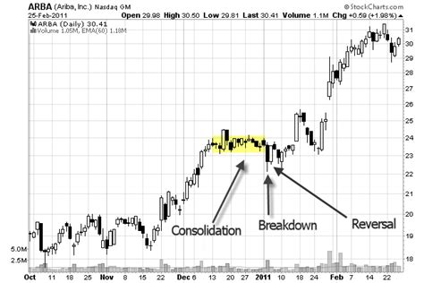x pattern stock graph side trap chart pattern for swing traders