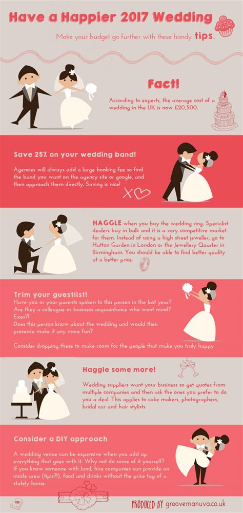 average wedding cost uk 2016 make your wedding budget go further in 2017 groove manuva