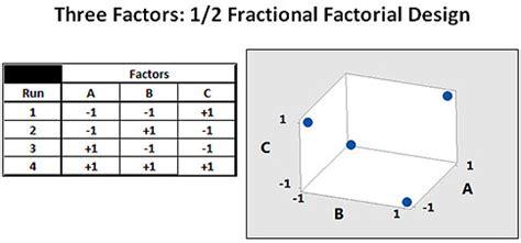 design expert fractional factorial understanding design of experiments quality digest