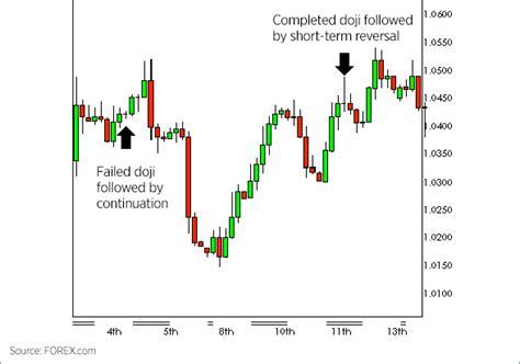candlestick pattern theory forex candlestick doji