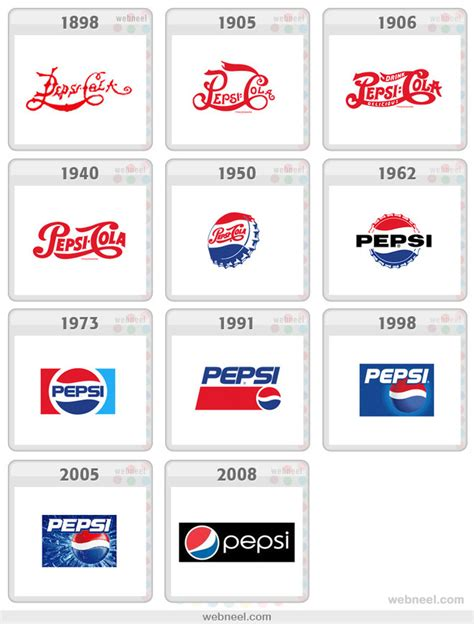 logo evolution pepsi pepsi logo evolution history 2