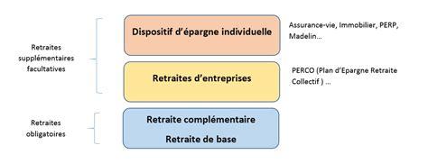 Cabinet Conseil Retraite by Retraite Cabinet Herv 233 Dup 233 Conseil Gestion Du