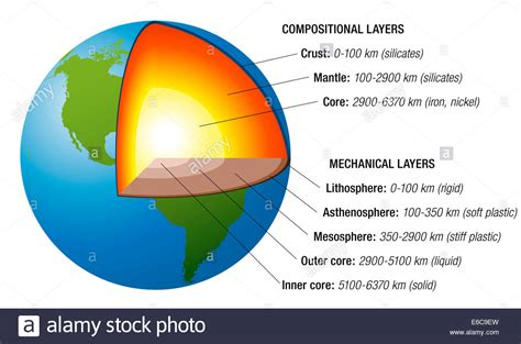 layout of earth s interior structure of the earth cross section with accurate