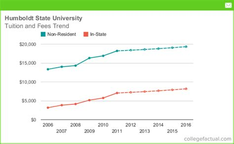 Mba Ranking San Jose State by Humboldt State Tuition And Fees Comparison