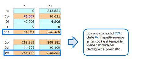 interno flussi analisi di bilancio flussi