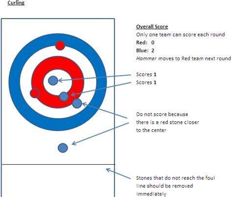 curling diagram image gallery shuffleboard scoring