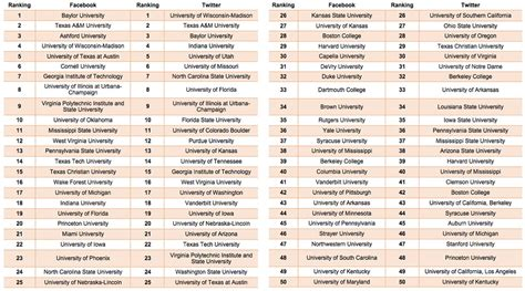 Mba Bschool Rankings Usnews Institutional Logon by Baylor A M And Of