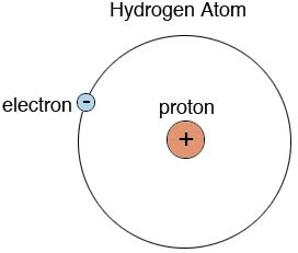 Hydrogen Proton by The Scale Of Atoms Hudson Valley Geologist
