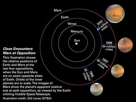Axis 7gb encounters mars at opposition esa hubble