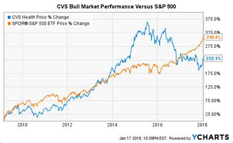 cvs quote cvs stock quotes pleasing will cvs health corporation
