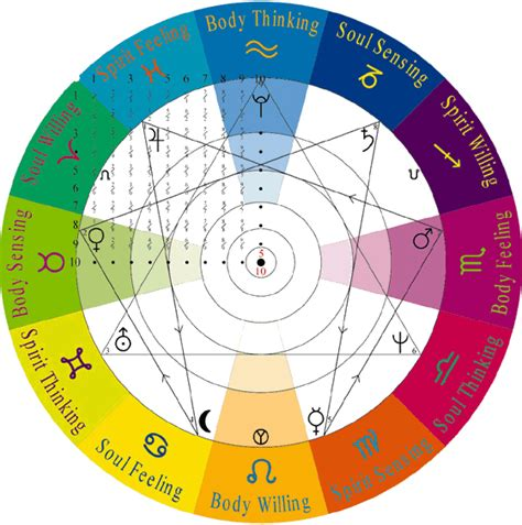 astrology colors laws of coherence laws of wisdom