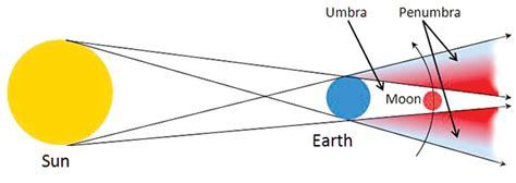 lunar eclipse diagram image gallery lunar eclipse diagram