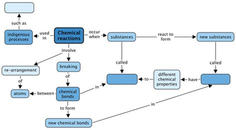 how photosynthesis yields sugar concept map natural sciences grade 8