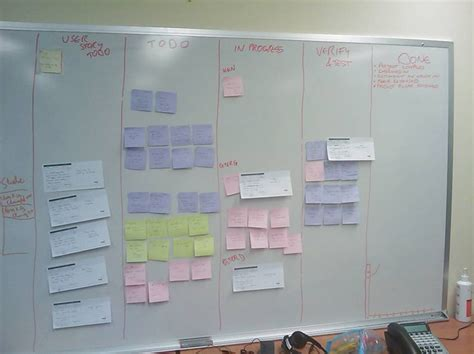 War Room Project Management by Ssw To Better Scrum Using Tfs Sydney Melbourne And Brisbane S Leading Software