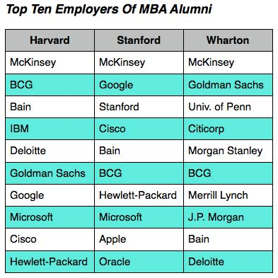 Gpa Requirement For Columbia Mba by Where Wharton Mbas Work What They Do