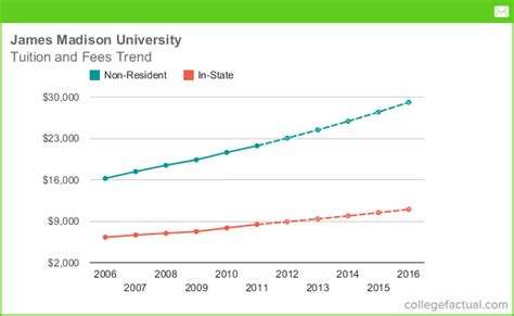 jmu room and board tuition and fees comparison