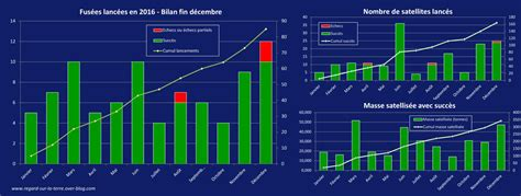 Calendrier Lancement Ariane Satellites Et Lancements Un Autre Regard Sur La Terre