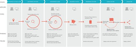design thinking journey map think feel do journey map google search journey