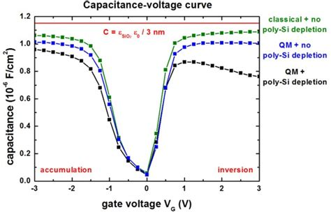 mos capacitor cv curve with high frequency 1d c v curve of a mis