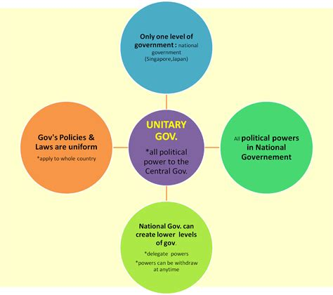 exle of unitary government administration unitary government