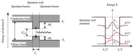 qw laser diode chapter 1 basics of laser diode laser diode selection