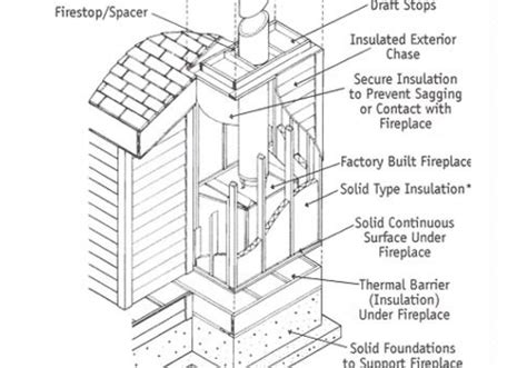 Fireplace Chimney Construction by G2 Fireplace Construction And Vapor Barrier