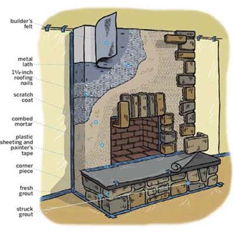 overview how to build a veneer fireplace surround