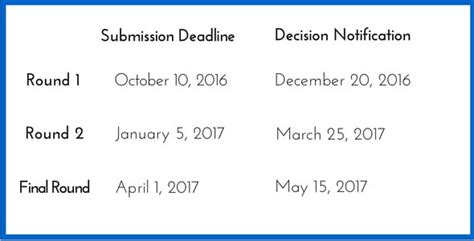 Mcdonough Mba Admissions Deadline by Common Application Essays 2017 Docoments Ojazlink