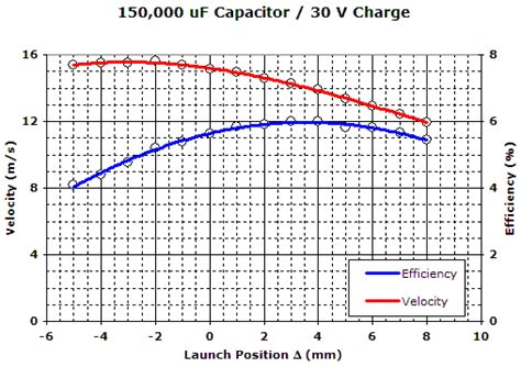 capacitor discharge efficiency capacitor charging efficiency 28 images solutions high efficiency photoflash capacitor