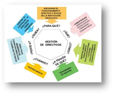 imagenes gestion educativa estrategica pin proceso calidad educativa on pinterest