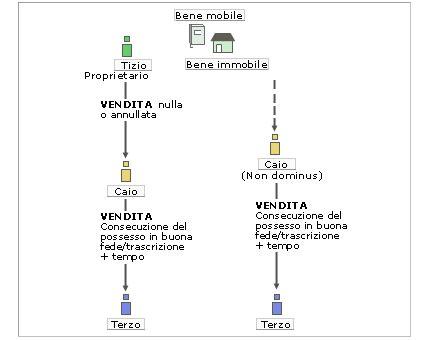 sistema tavolare l usucapione abbreviata wikijus