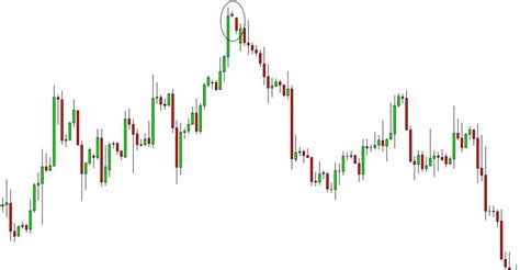 Candlestick Pattern Accuracy | most powerful candlestick patterns part 3