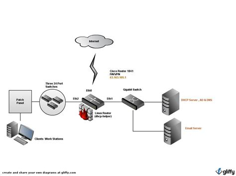 for dhcp a for those with a big appetite for it knowledge