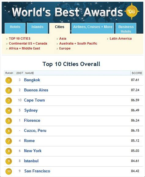 vernonblog best cities overall b c in top 150 canada 2013 分享 2008全球最受歡迎城市 winnie lonely planet 痞客邦