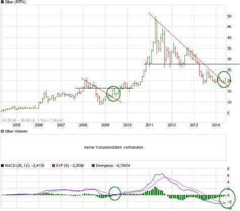 wann steigt der silberpreis wann platzt die rohstoffblase aktienforum aktien