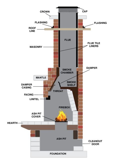 Parts Of A Fireplace Diagram by Fireplace Chimney Design Gen4congress