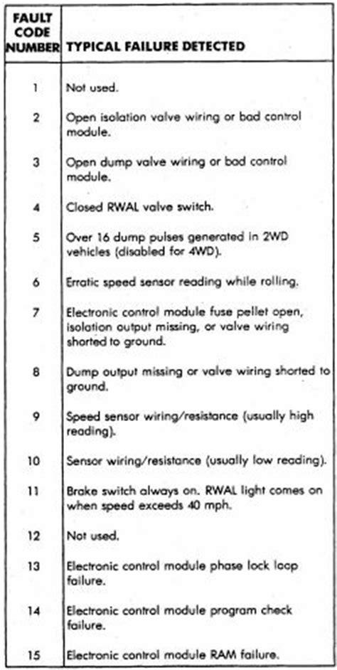 repair anti lock braking 2001 hyundai xg300 security system 2001 hyundai xg300 3 0l fi 6cyl repair guides anti lock brake system fault codes