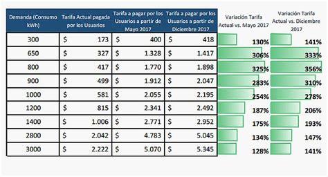 cuanto es el aumento que dio el presidente mauricio macri para los jubilados y pensionados en el 2016 191 cu 225 nto habr 225 que pagar por la electricidad en la