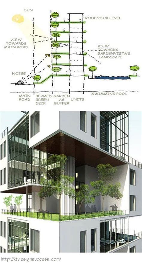 58 best images about sustainable architecture on pinterest sky garden concept architectural presentations drawings