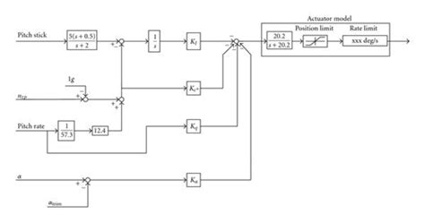 longitudinal design adalah block diagram description of control system images how