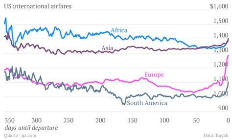 here s why you shouldn t buy a us to europe flight more than two months in advance quartz