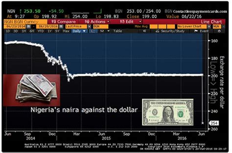currency converter dollar to naira dollar to naira exchange rate