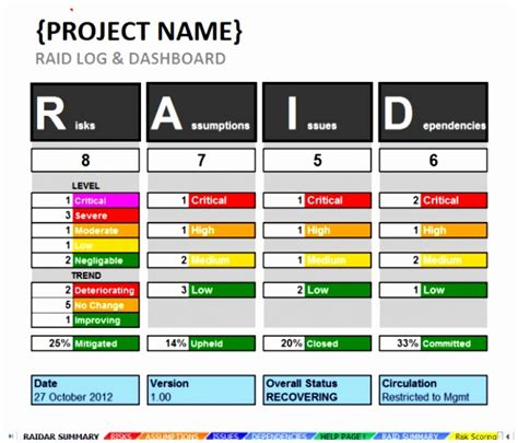 project raid log template 5 project management issue log template yrtri templatesz234