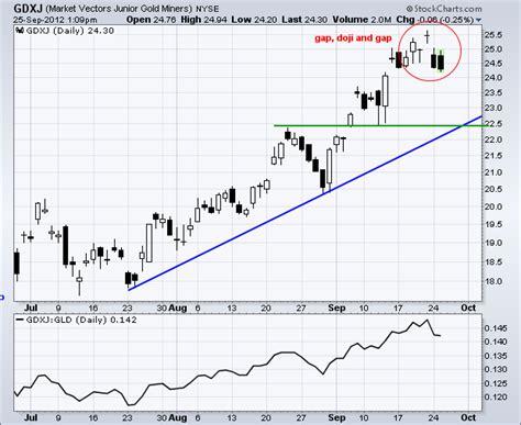 candlestick pattern gap up gold miners junior forms gap doji gap reversal don t