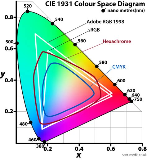 color space for human cmyk and rgb deprintedbox official