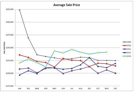 utah county average sold price